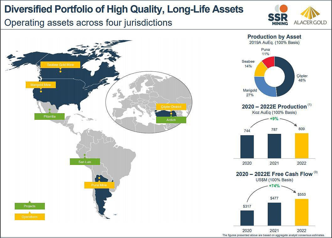 Combined assets of SSR Mining and Alacer Gold
