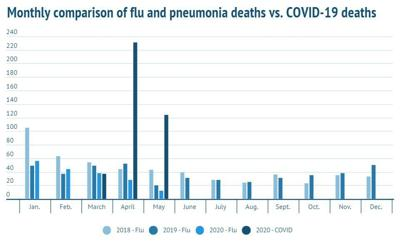 COVID-19 deaths vs. flu deaths