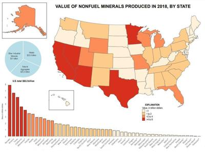 Minerals production