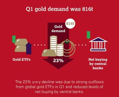 Gold investment demand drops in first quarter 2021