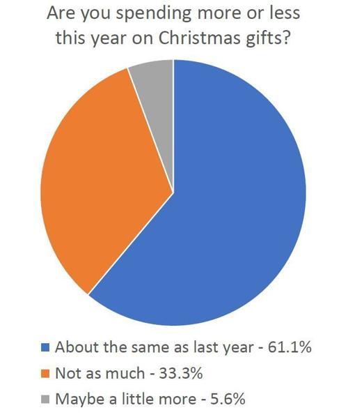 Christmas shopping poll