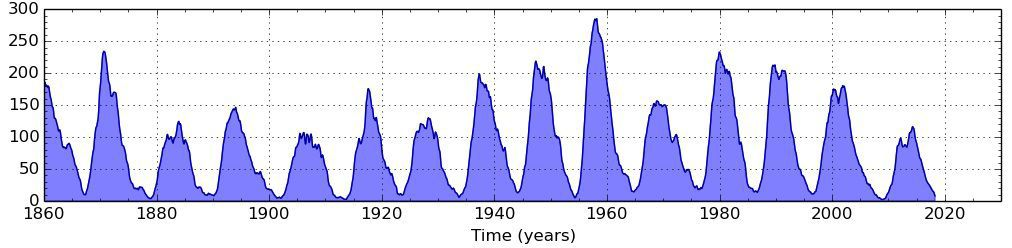 Sunspot activity over the last 150 years