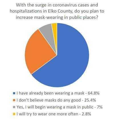 Poll on face masks