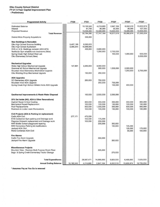 Elko County School District FY2021 Five-year capital improvments plan