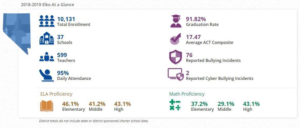 2018-2109 NV School Report Card