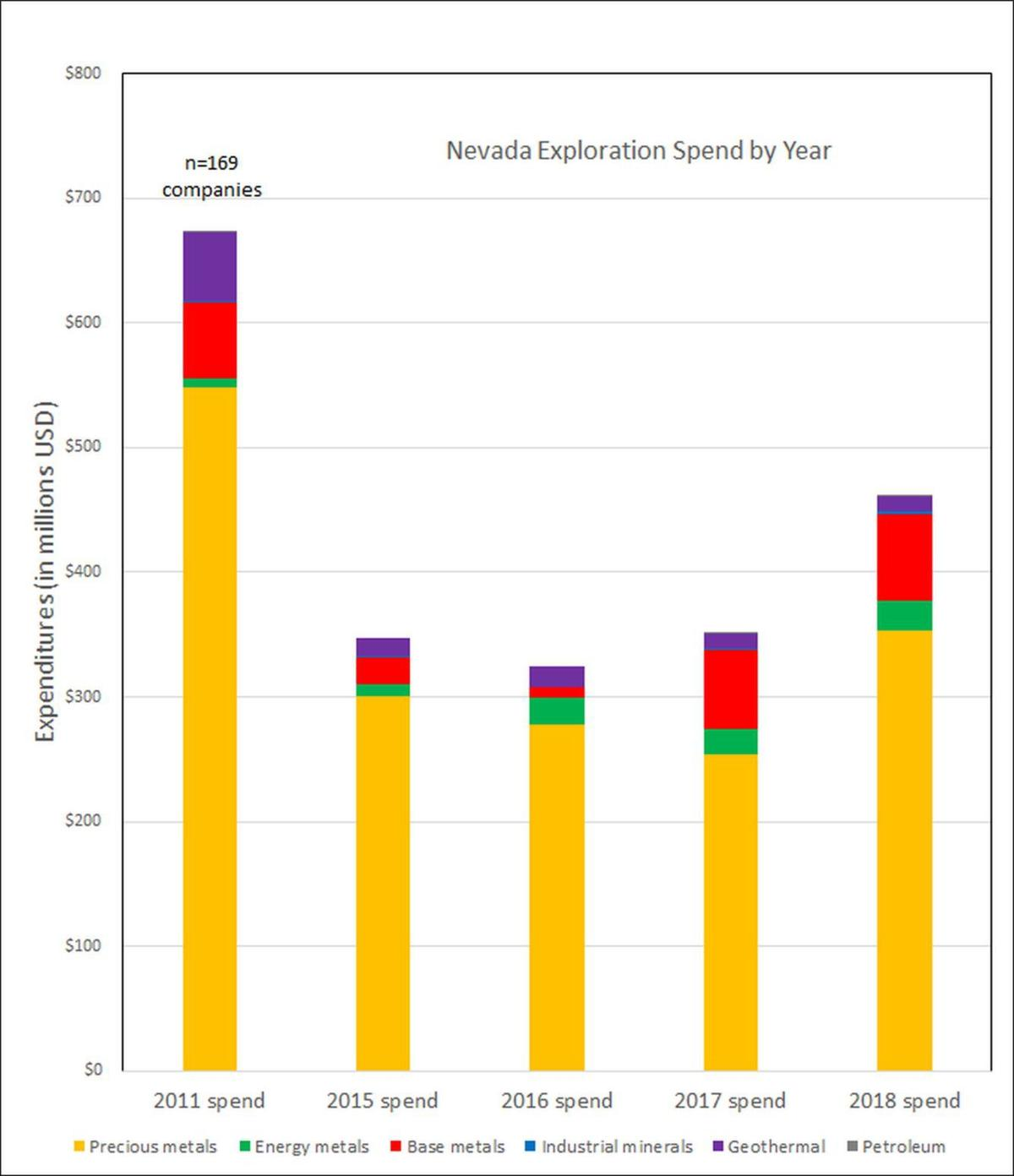 Nevada Exploration Spend By Year