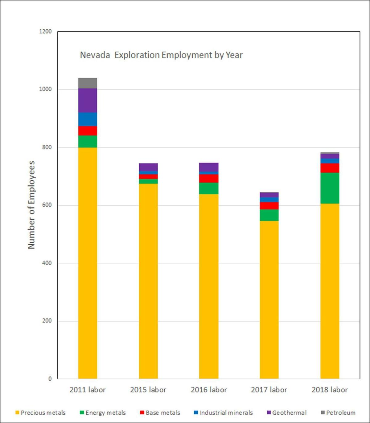 Nevada Exploration Employment By Year