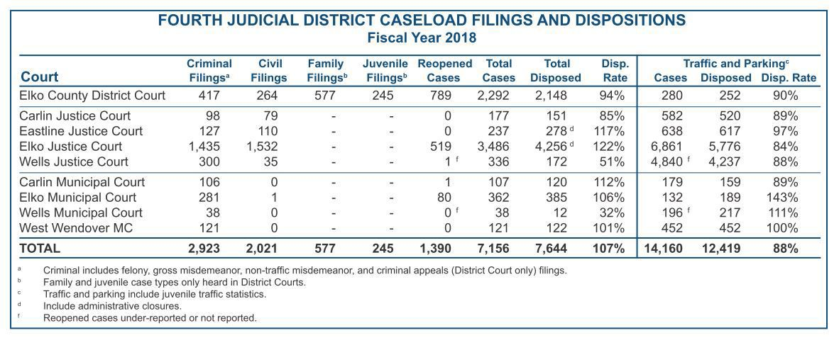 Elko court statistics