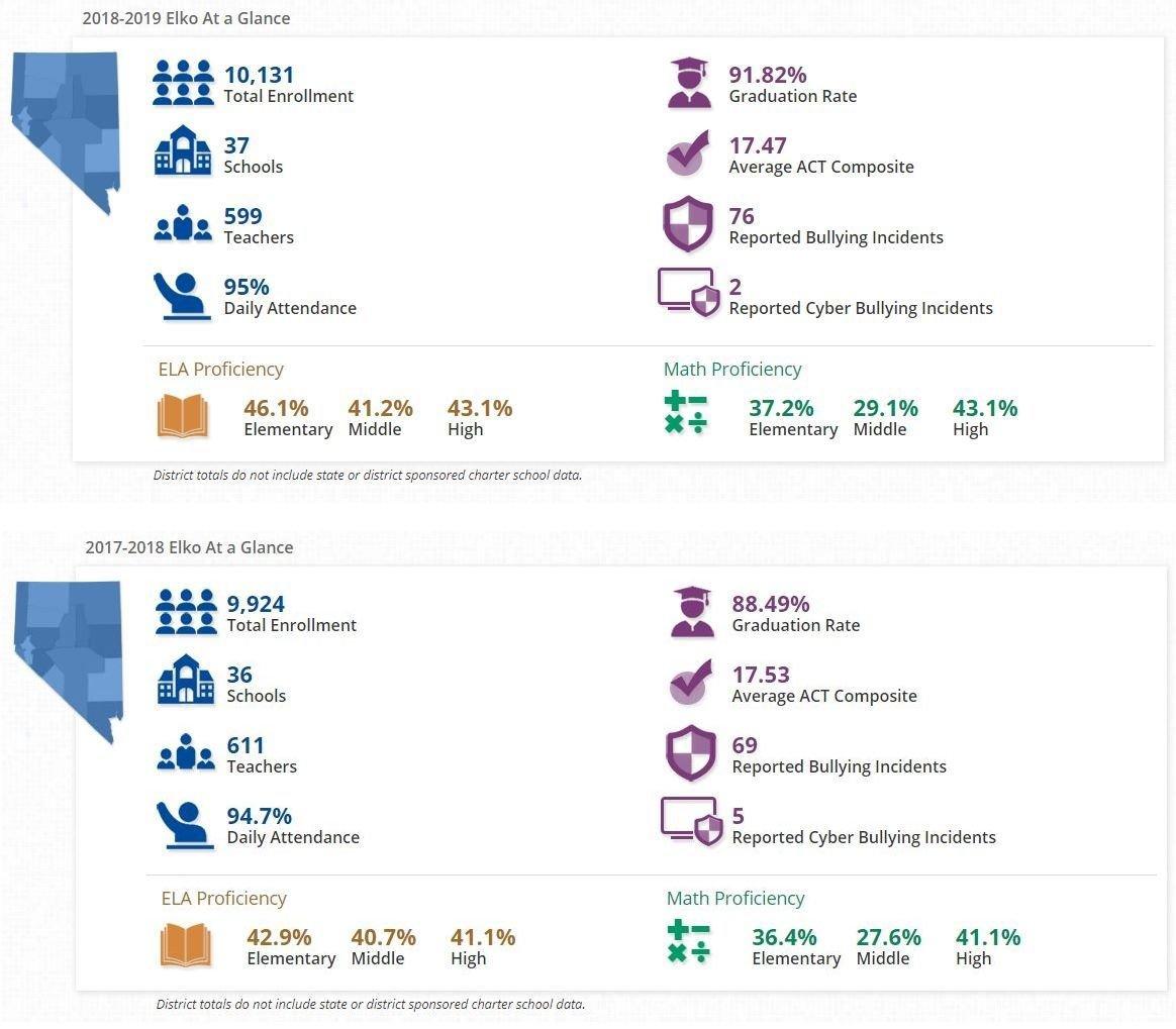 NV School Report Card 2 years-tile a.JPG