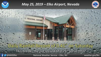 Rain record
