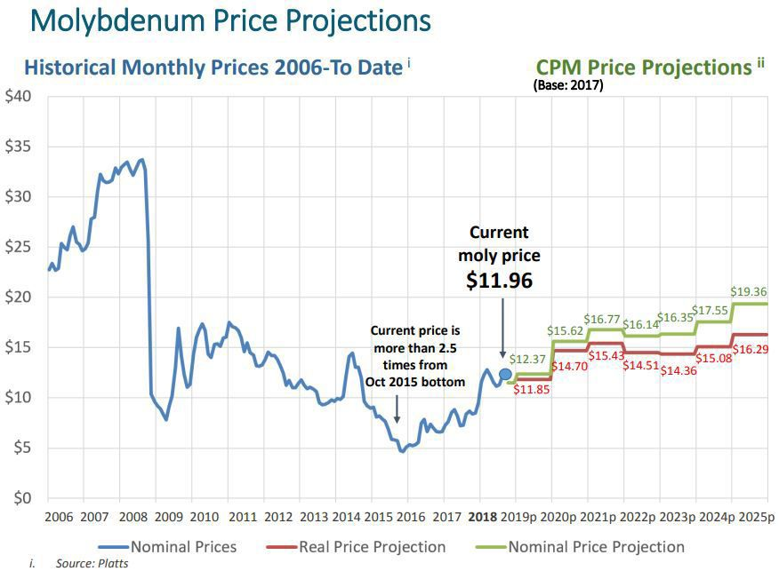 Molybdenum prices