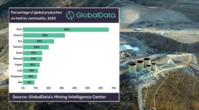 GlobalData - Global mining production on hold