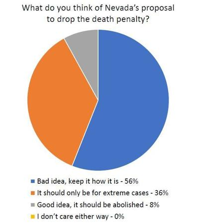 Death penalty poll