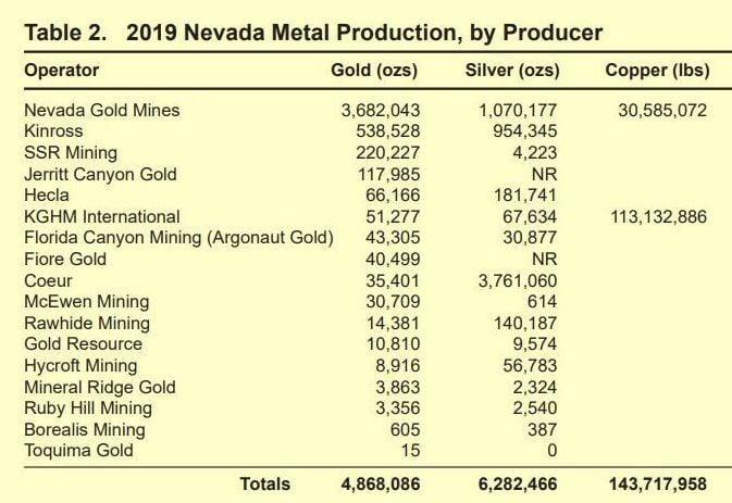 Nevada mine production