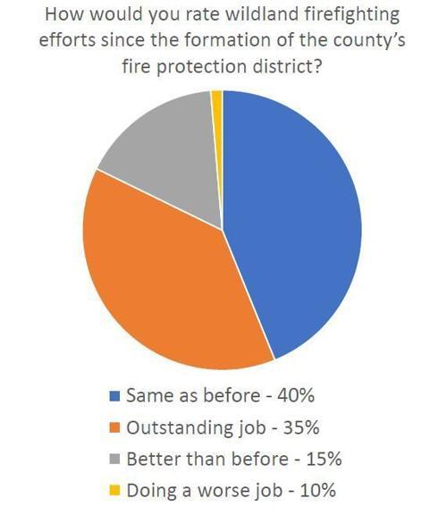 Firefighting poll