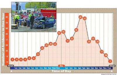 Accident graph