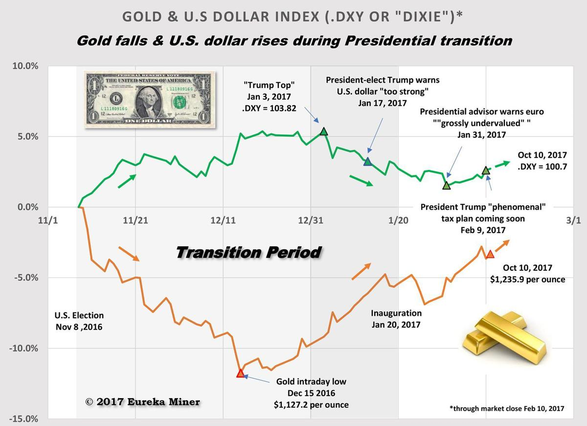 Gold ain't just whistling Dixie
