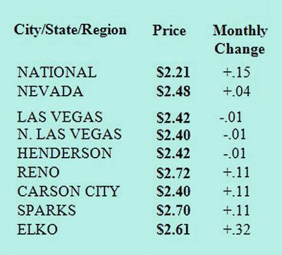 Elko gas prices rise much higher than rest of state | Local