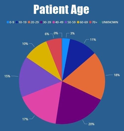 Patient age