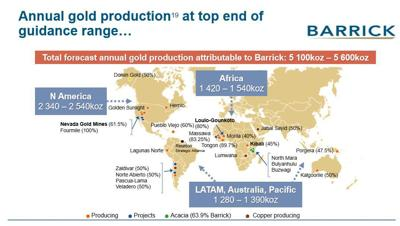 Barrick gold production