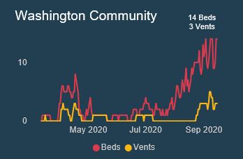 Mercy Washington Beds, Vents Chart