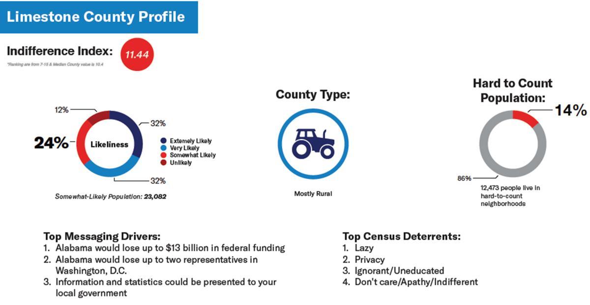 Limestone County Census profile