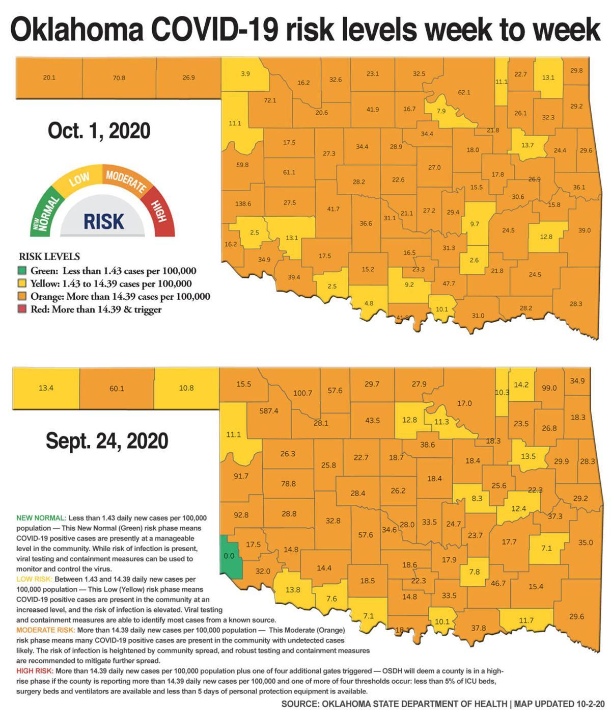 County risk week comparison 10.2.20.jpg