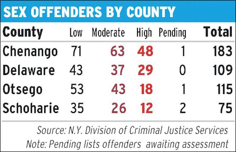 sex offenders in nys list