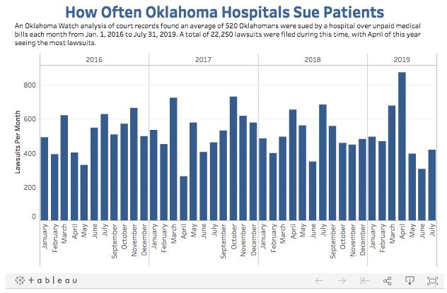 How Often Oklahoma Hospitals Sue Patients