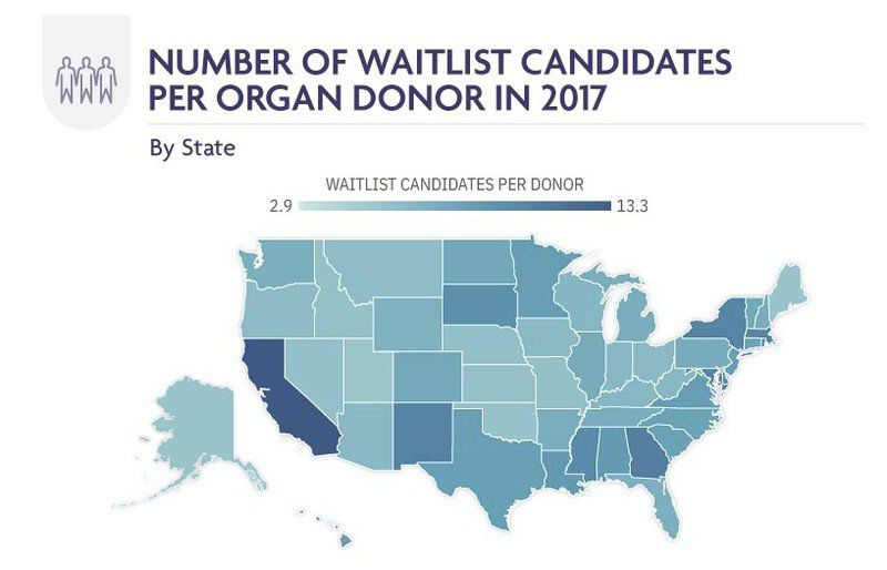 High donor registration rates lead to low wait times for