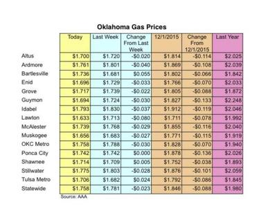 Gas Prices Okc >> New Year S Travelers Will Pay Lowest Gas Prices In Seven Years