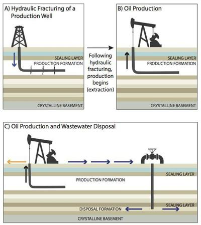 Frack and fiction: Separating myths, misconceptions