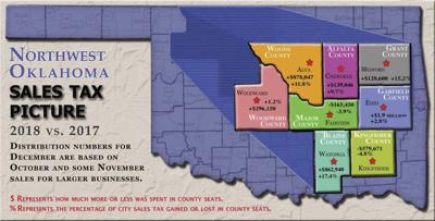 Oklahoma City Sales Tax >> Sales Tax Revenue On The Rise For Most Of Nw Oklahoma Enidnews Com