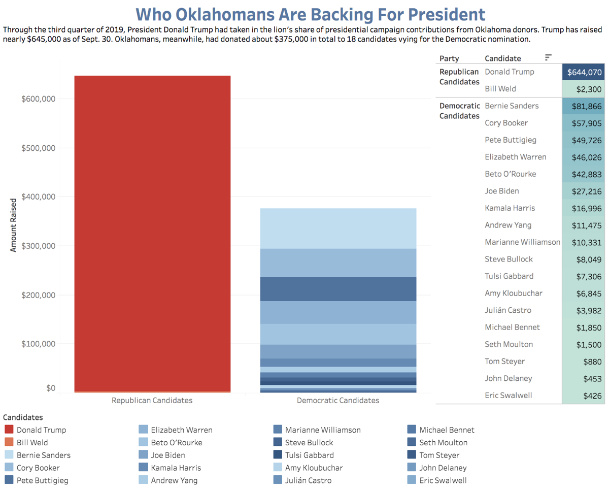 Who Oklahomans Are Backing For President