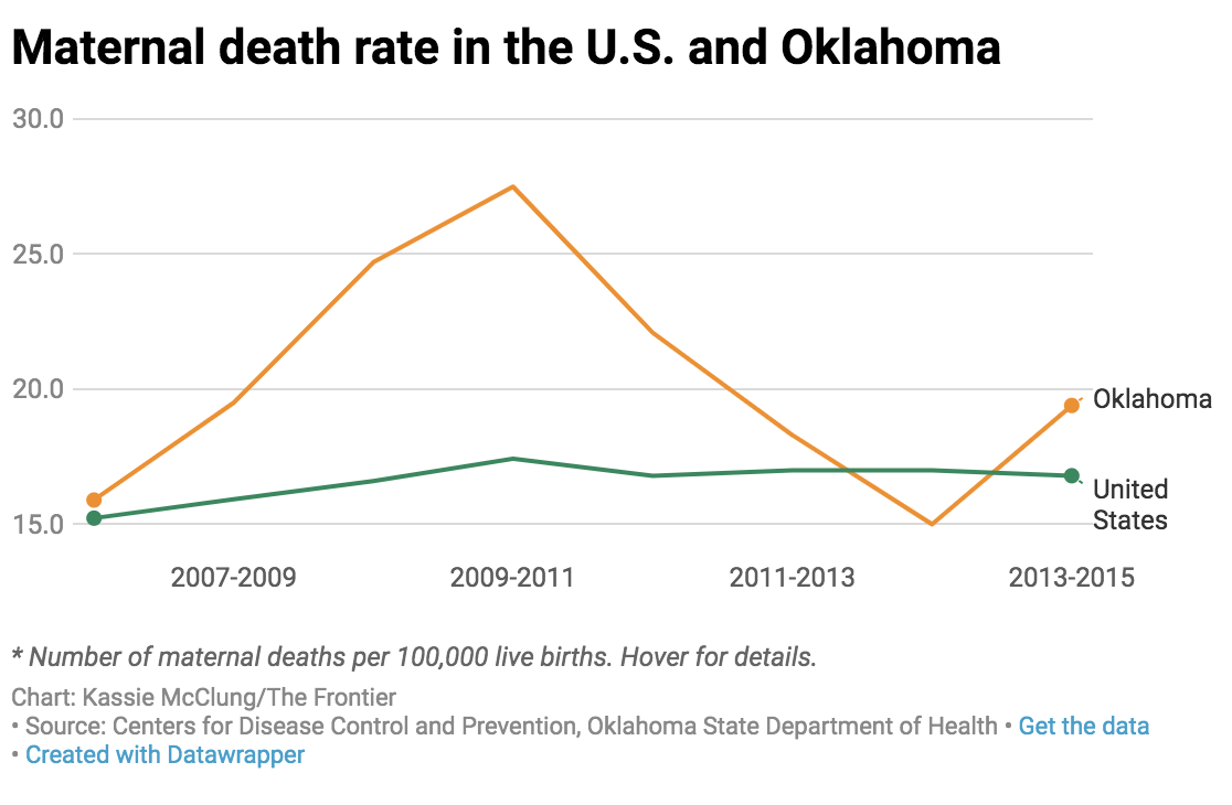 Maternal death rate in the U.S. and Oklahoma