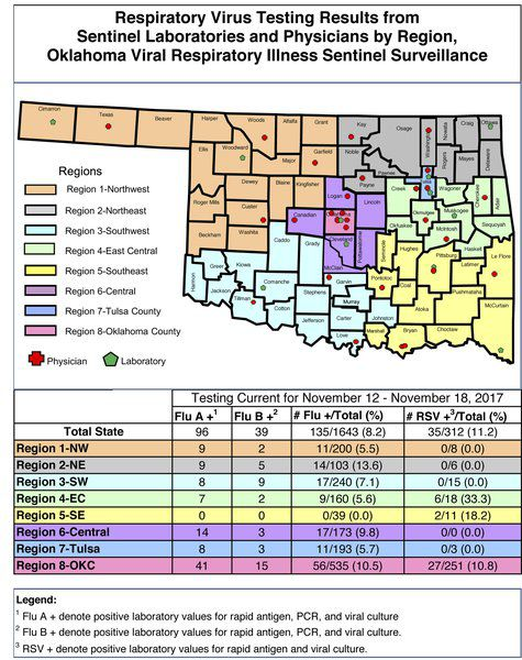 RSV numbers rise in state, flu is holding off in Northwest Oklahoma