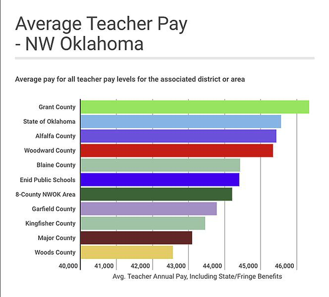 A breakdown of teacher pay in Oklahoma | Local News | enidnews.com