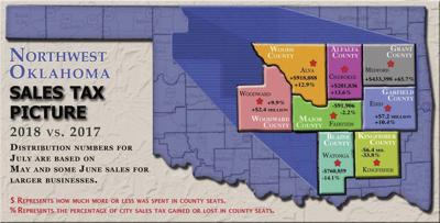 Oklahoma City Sales Tax >> Retail Sales Up For Some Area Communities In Northwest