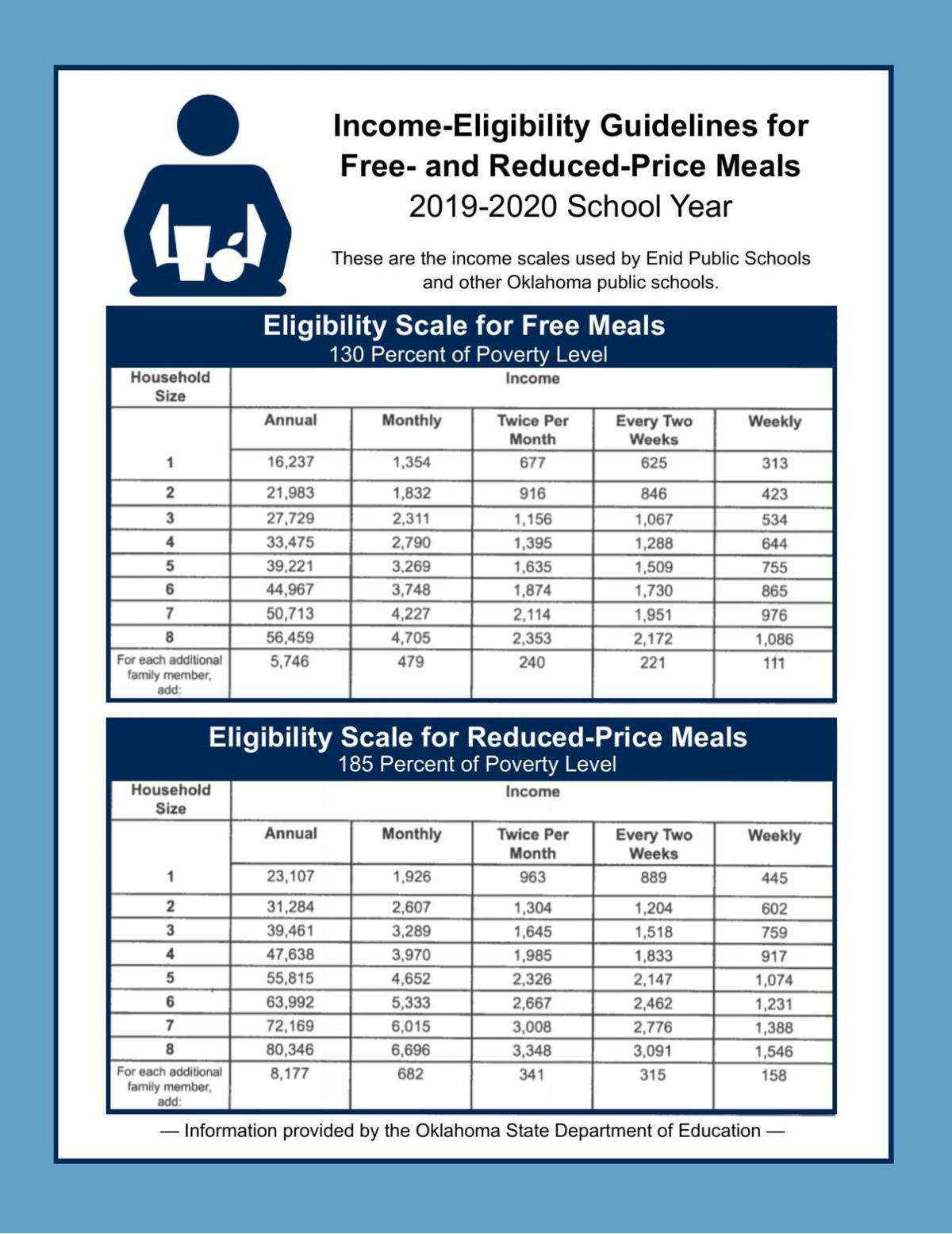 Income Eligibility guides for free- and reduced lunch