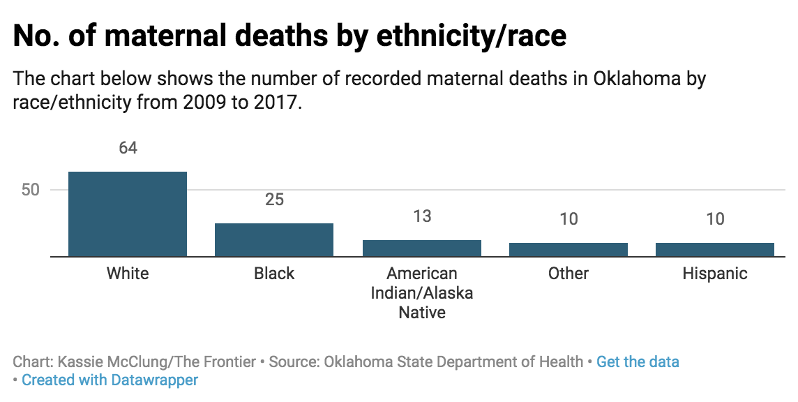 No. of maternal deaths by ethnicity/race