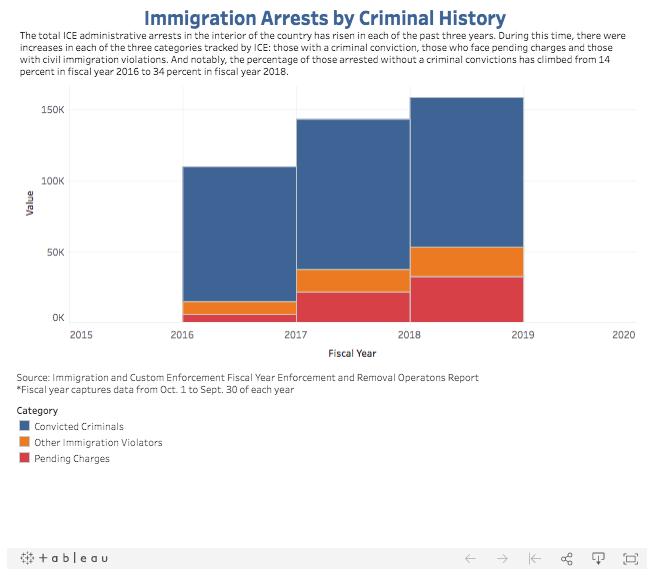 Immigration Arrests by Criminal History