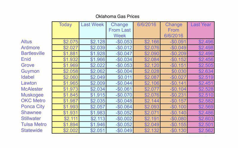 Gas Prices Okc >> Oklahoma Gas Prices Lowest In 2 Months Second Lowest In