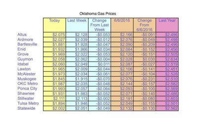 Gas Prices Okc >> Oklahoma Gas Prices Lowest In 2 Months Second Lowest In Nation