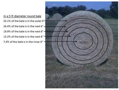 Size really does matter when it comes to bales