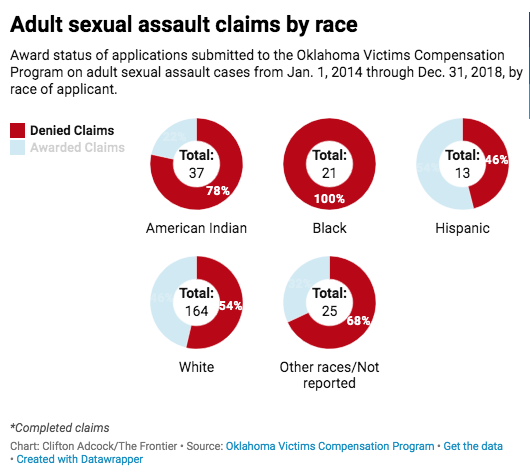 Adult sexual assault claims by race