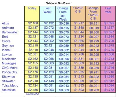 Gas Prices Okc >> Oklahoma Gas Prices Almost 20 Cents Under National Average