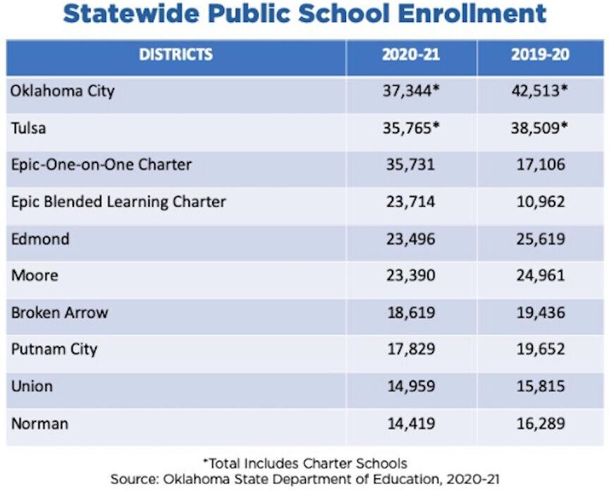 School enrollment data