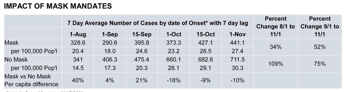 OSDH mask impact report