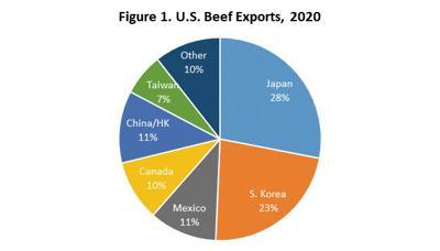 U.S. Beef Exports 2020
