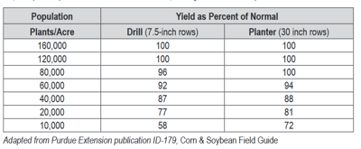 Final Soybean Populations to Expected Yields